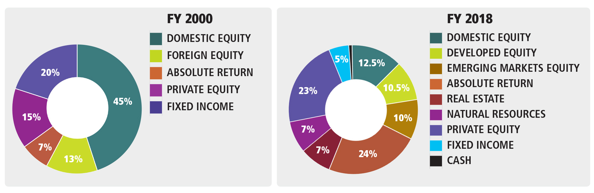 Change in Asset Allocation